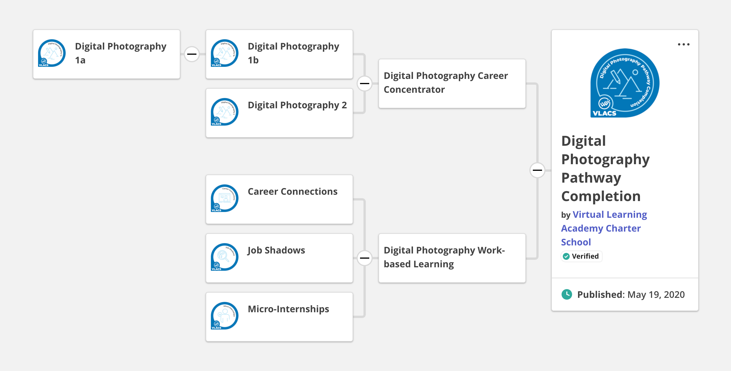 digital photography pathway